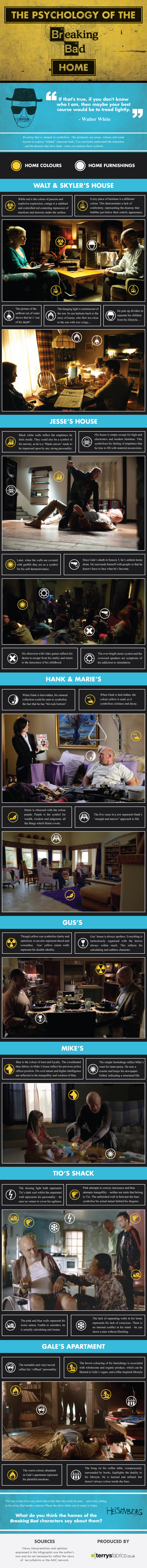 The Psychology of the Breaking Bad Home
