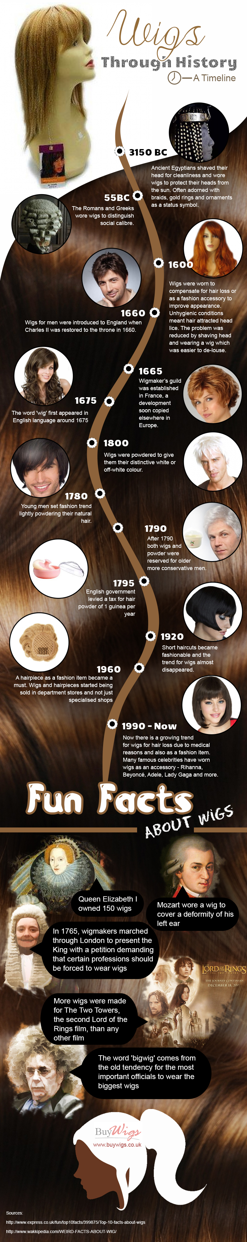 Wigs Through History