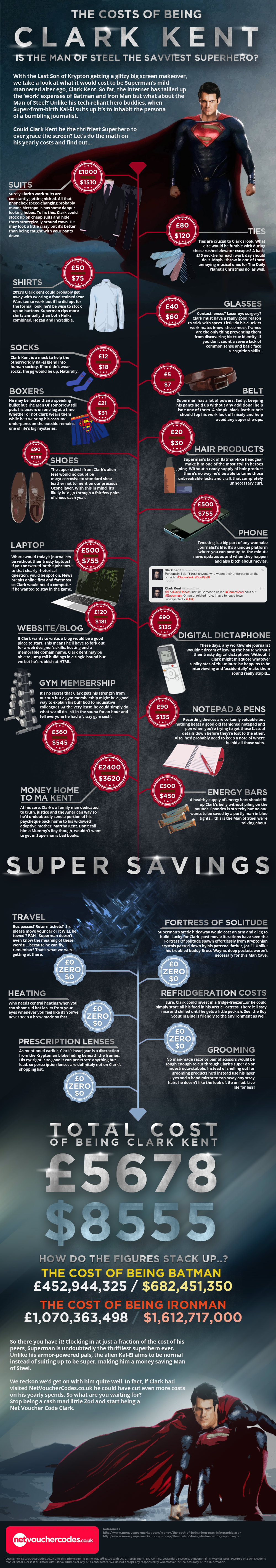 The Cost of Being Clark Kent (Superman)