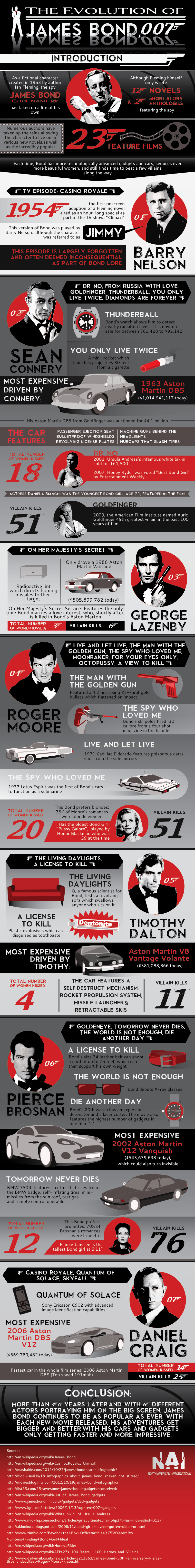 The Evolution of James Bond