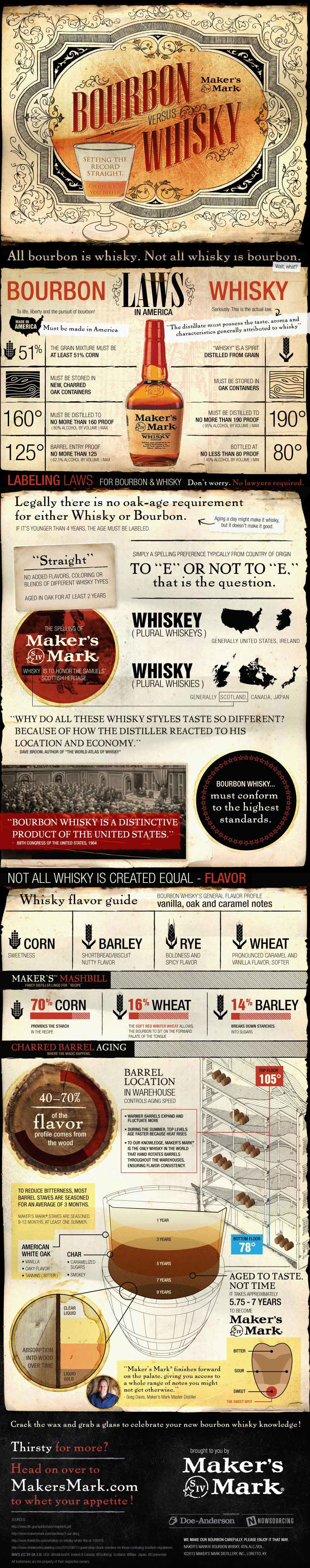 Bourbon vs Whiskey: Setting the Record Straight