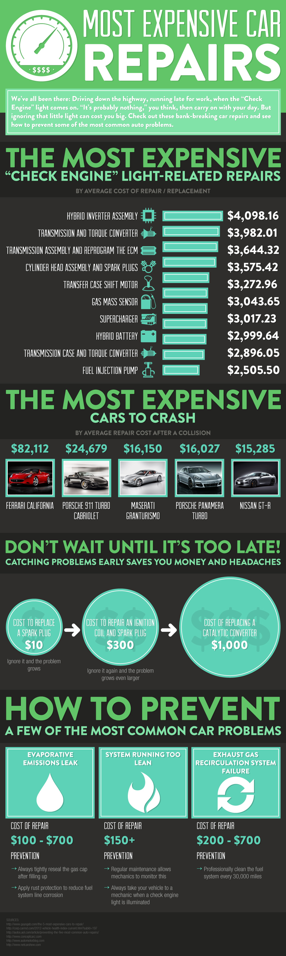 Most Expensive Car Repairs