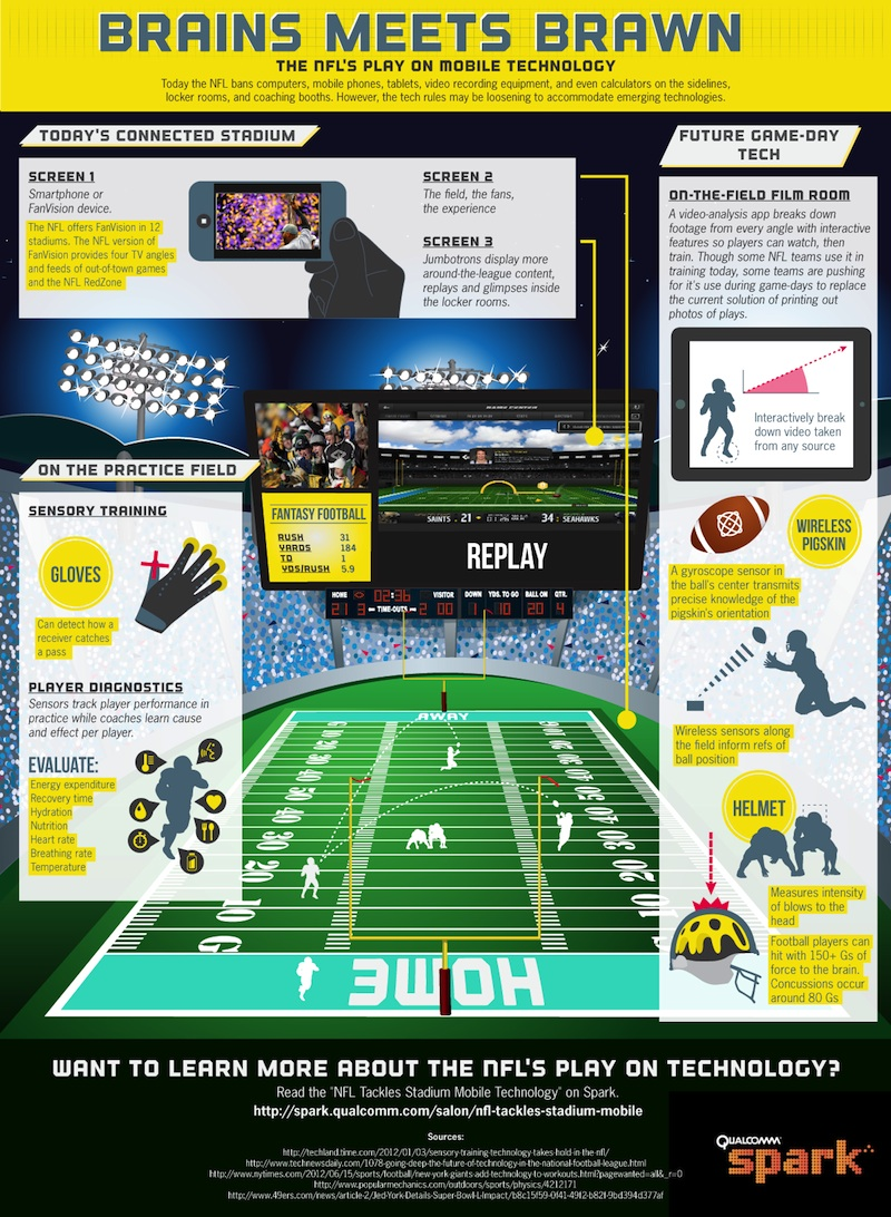 Brains Meets Brawn: NFL's Play on Mobile Technology