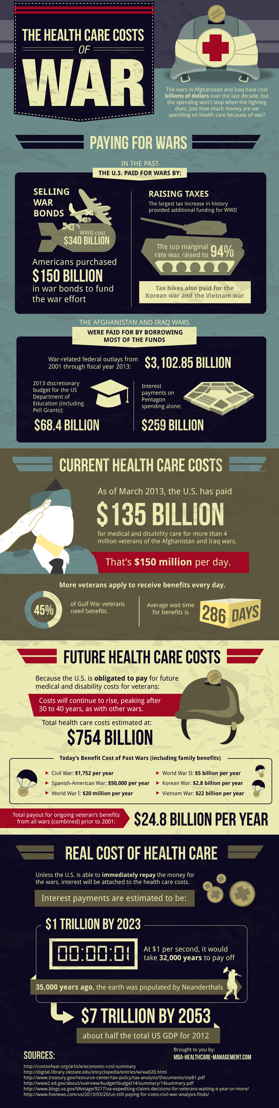 The Healthcare Costs of War
