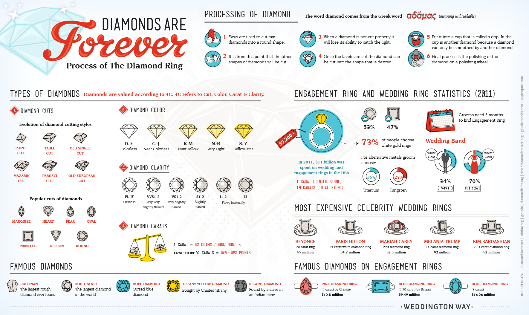 Diamonds Are Forever: Process of a Diamond Ring [Infographic]