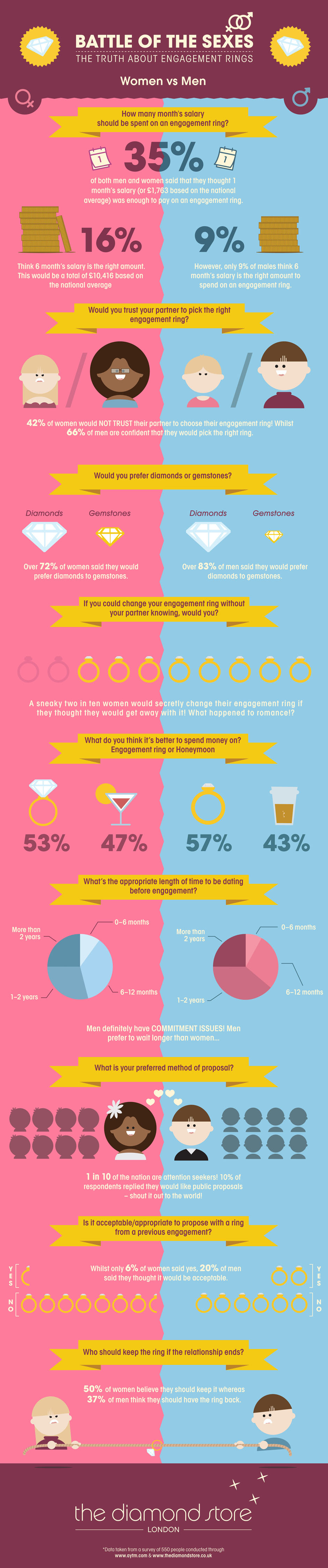 Battle of the Sexes: the Truth About Engagement Rings