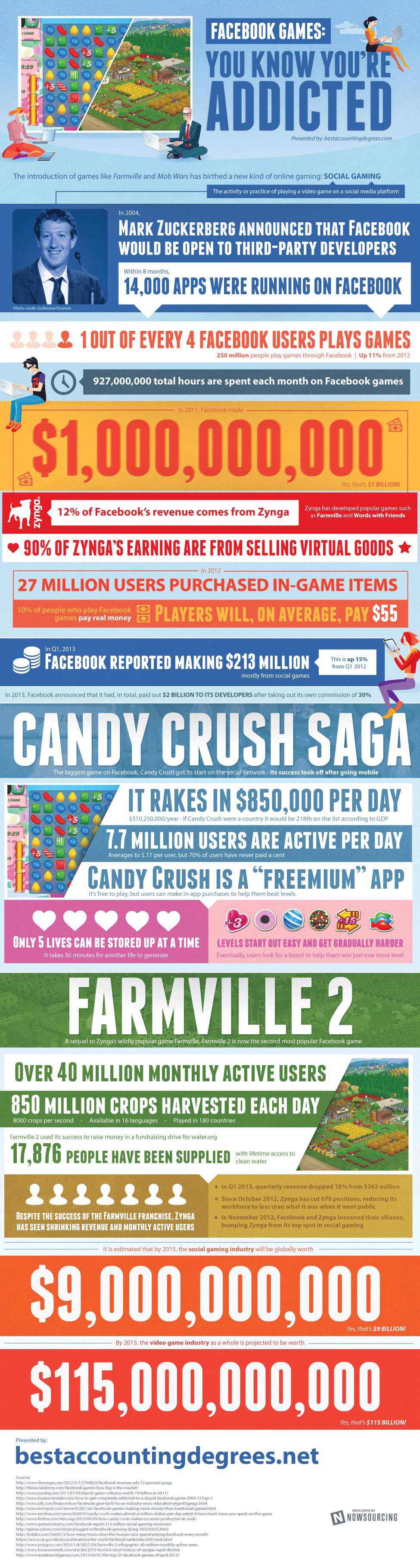 Facebook Games: You Know You're Addicted