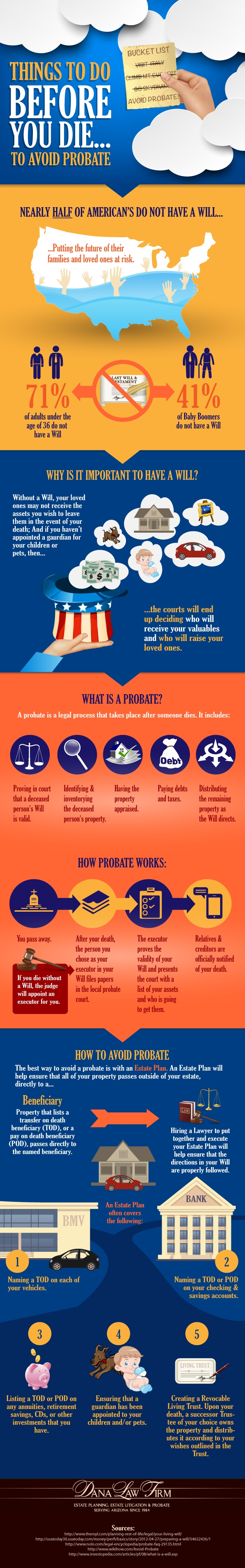 Things To Do Before You Die To Avoid Probate