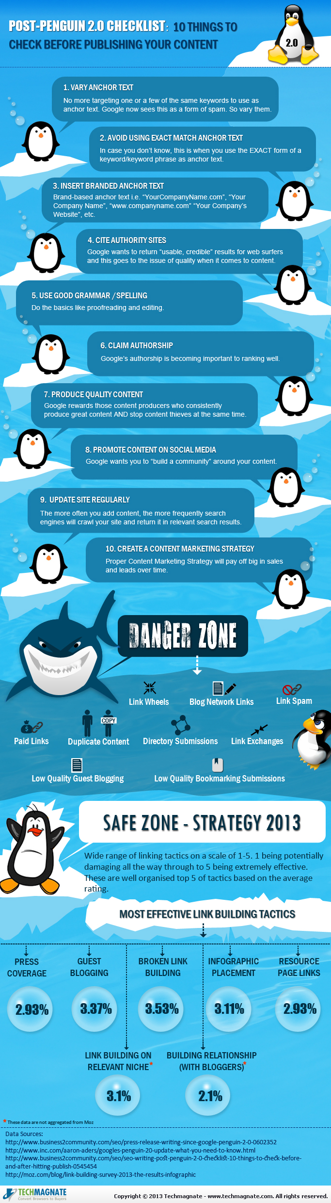 Post-Penguin 2.0 Checklist: 10 Things to Check Before Publishing Content