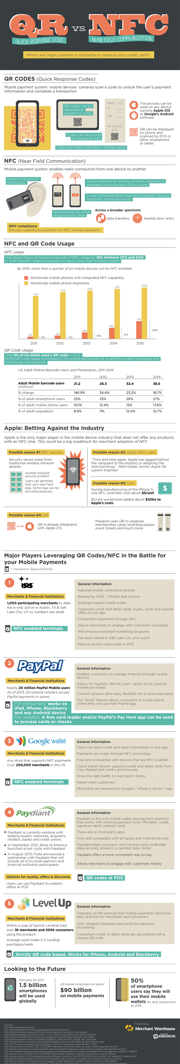 QR vs. NFC: Mobile Payment Technologies