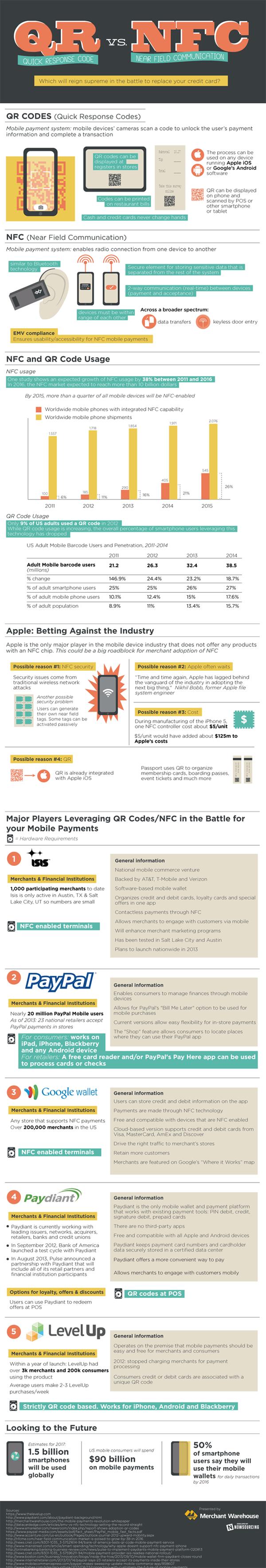 QR vs. NFC: Mobile Payment Technologies