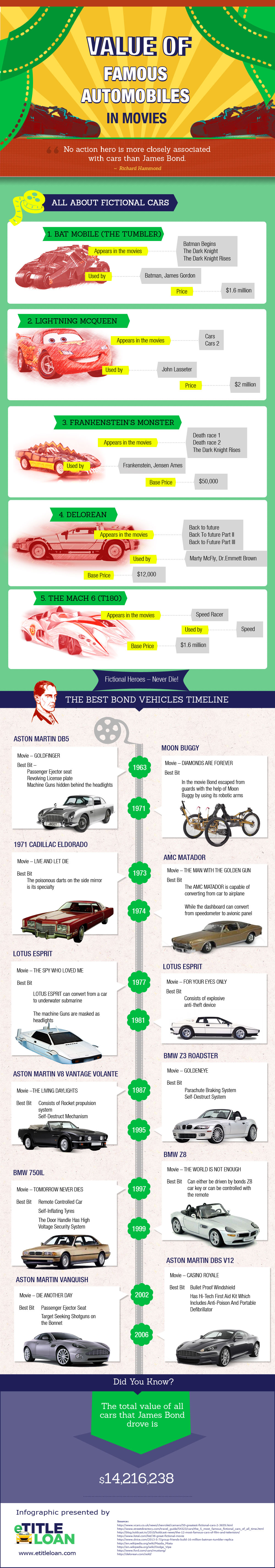 Value of Famous Automobiles in Movies