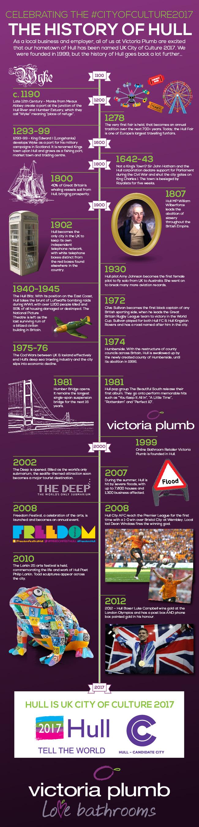 History of Hull