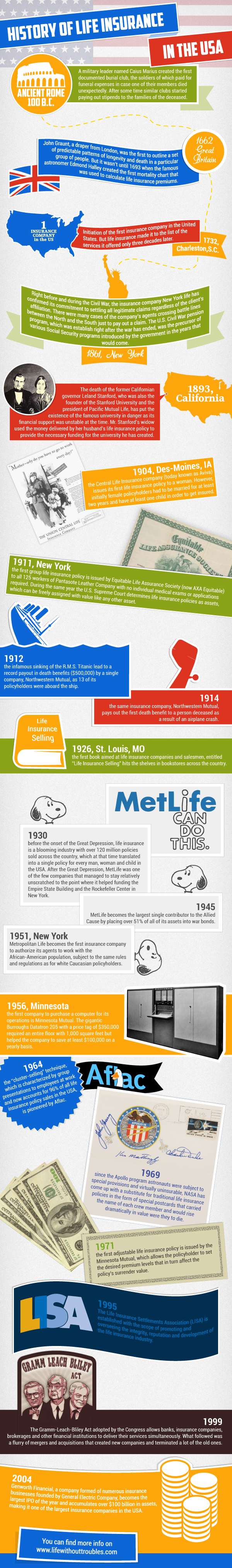 History of Life Insurance