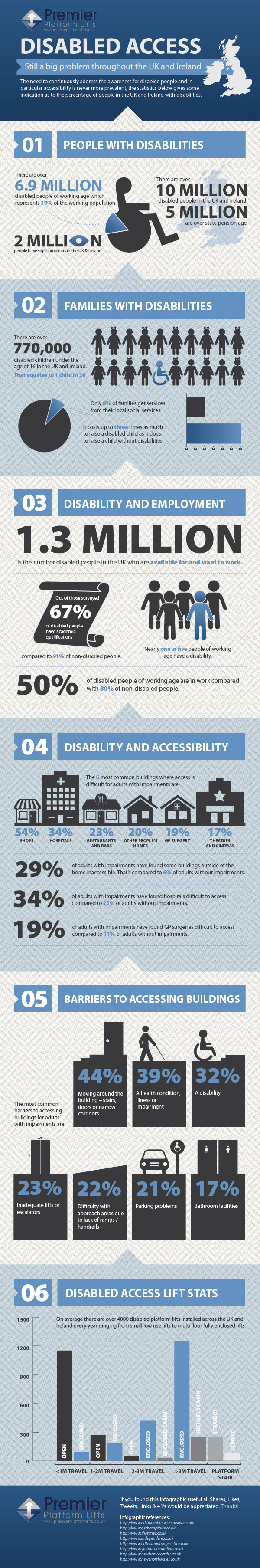 Disabled Access – Still A Major Problem