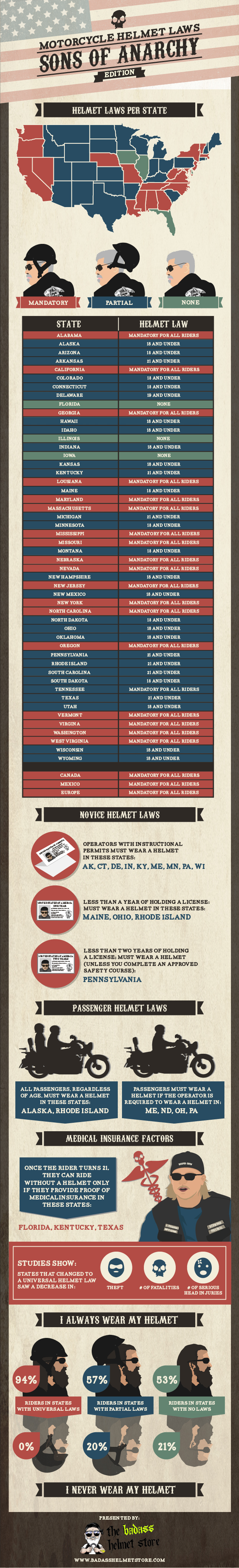 motorcycle helmet laws in america History of motorcycle helmet law: the motorcycle helmets laws in united states has gone through several changes throughout the years in 1967, in order to increase the helmet use, the federal government required the state government to enact helmet use laws to qualify for certain federal safety program and highway construction.