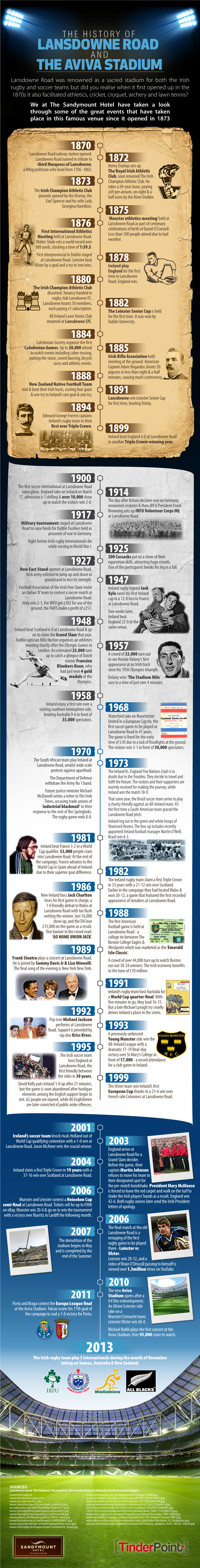 The History of Lansdowne Road and The Aviva Stadium