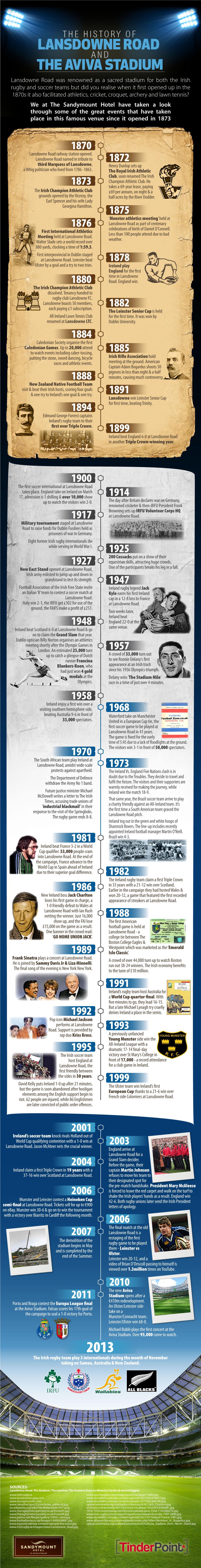 The History of Lansdowne Road and The Aviva Stadium