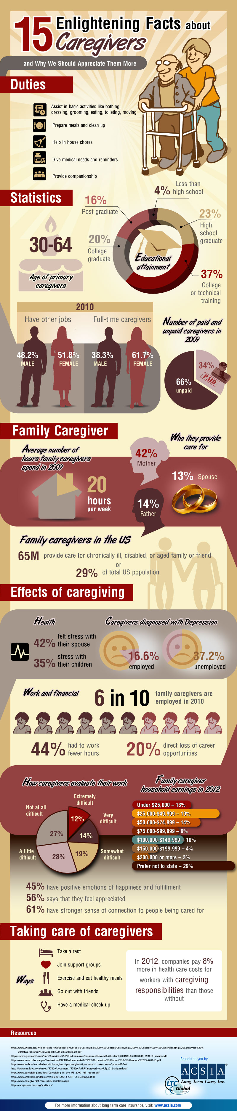 Caregiver Duties and Other Enlightening Facts About Caregivers