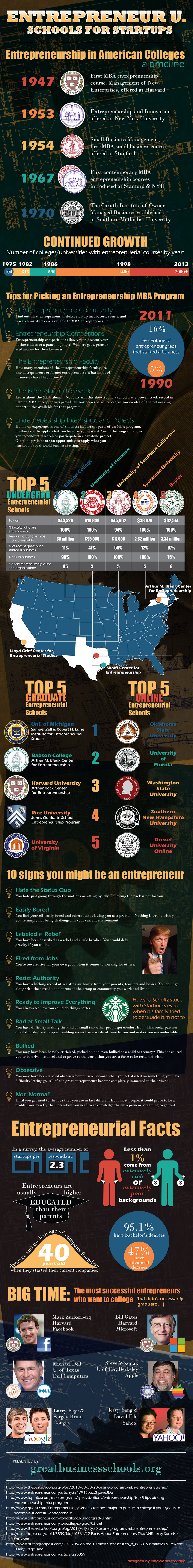Entrepreneur U: Schools for Start Ups