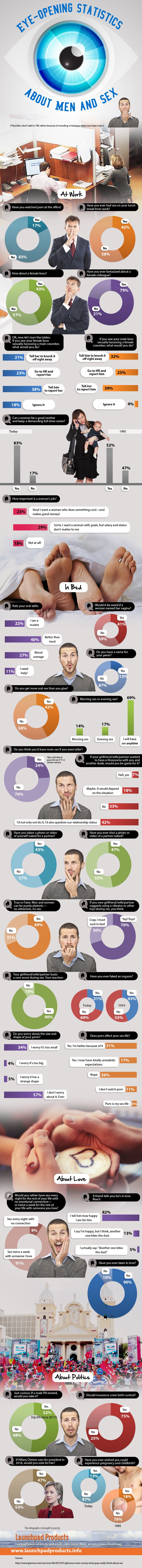 Eye-Opening Statistics About Men and Sex
