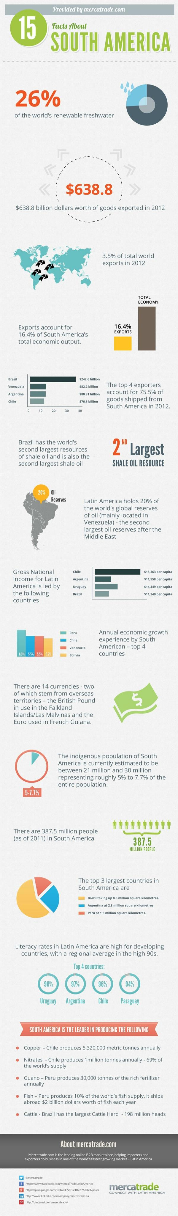 15 Facts About South America