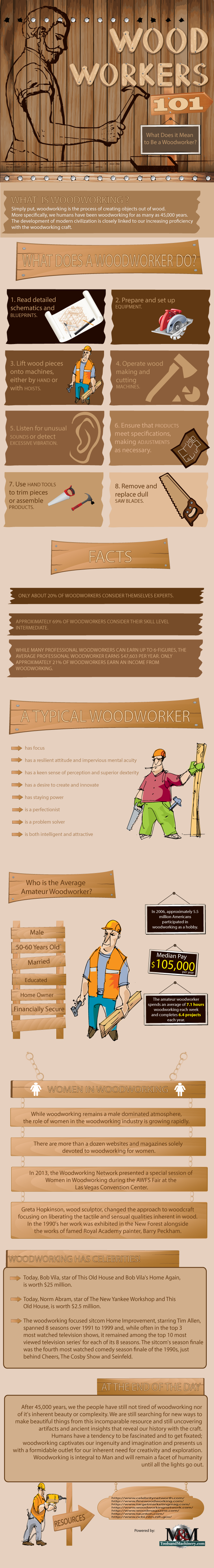 Woodworkers 101