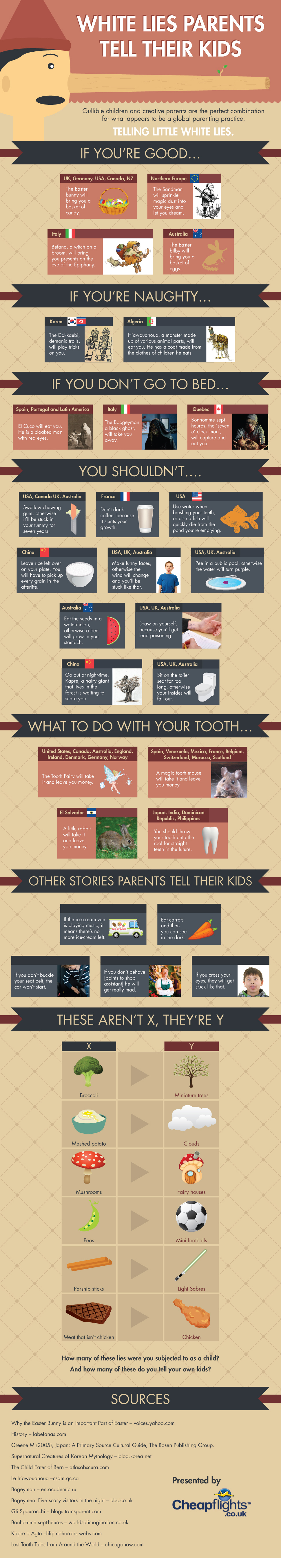 The Little White Lies That Parents Tell Their Kids