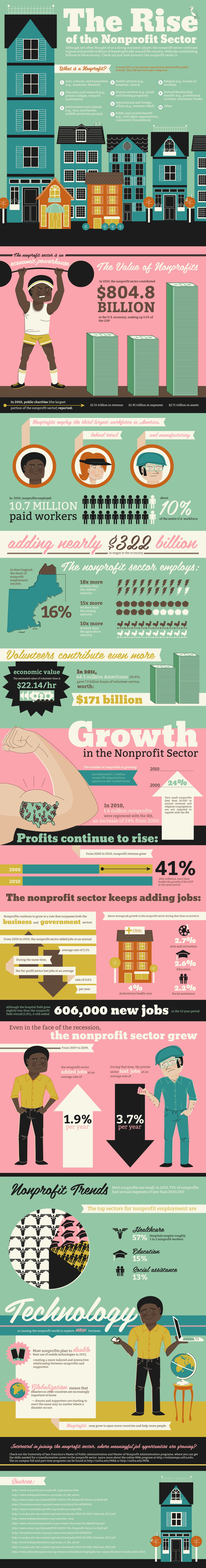 The Rise of the Nonprofit Sector