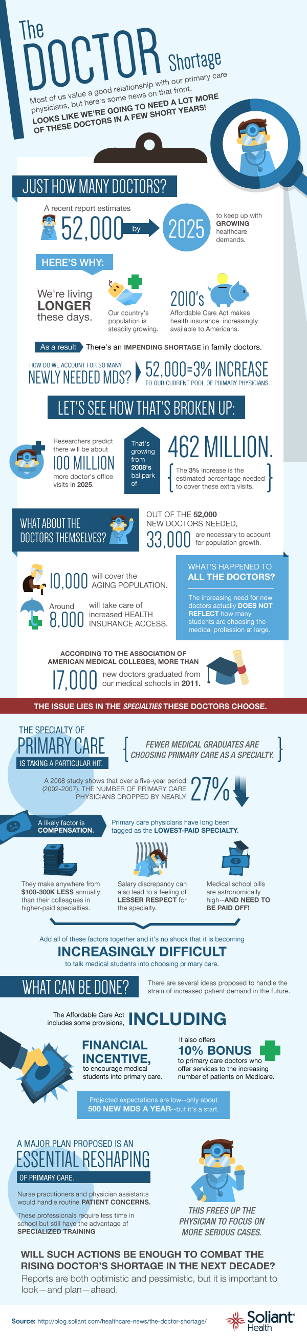 The Doctor Shortage – Where Are All the Doctors?