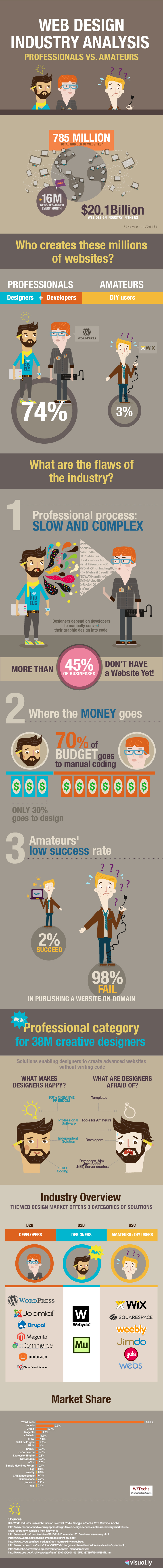Web Design Industry Analysis - Professionals vs. Amateurs