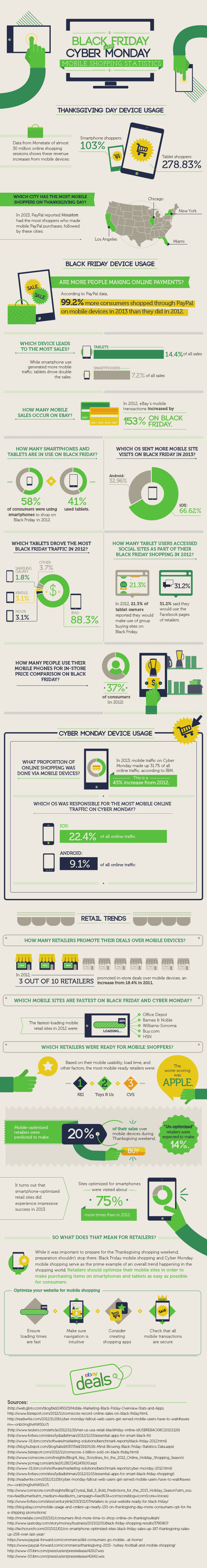 Black Friday/Cyber Monday - Mobile Shopping Stats