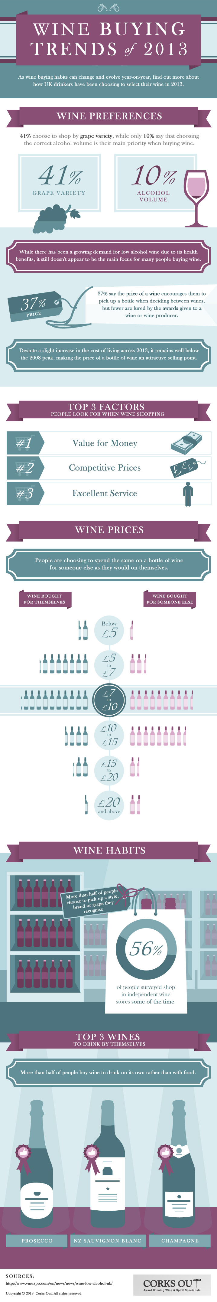 Wine Buying Habits of 2013