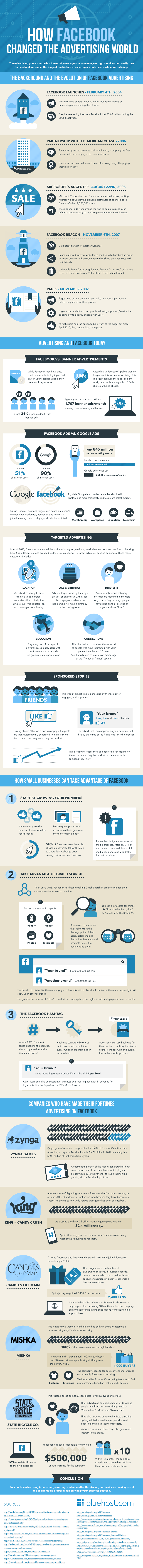 How Facebook Changed the Advertising World