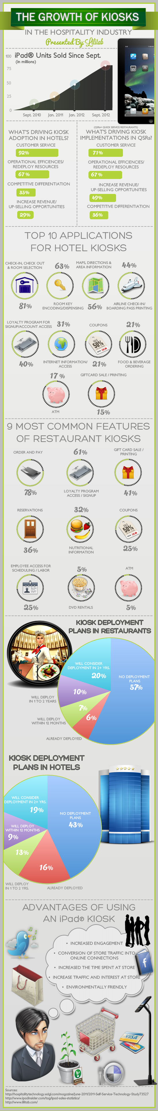 The Growth of Kiosks in the Hospitality Industry