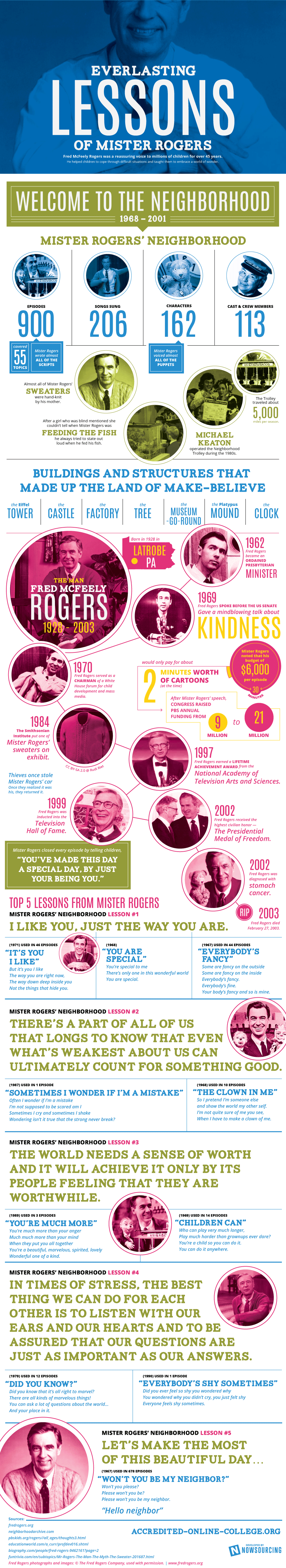 Everlasting Lessons from Mr. Rogers