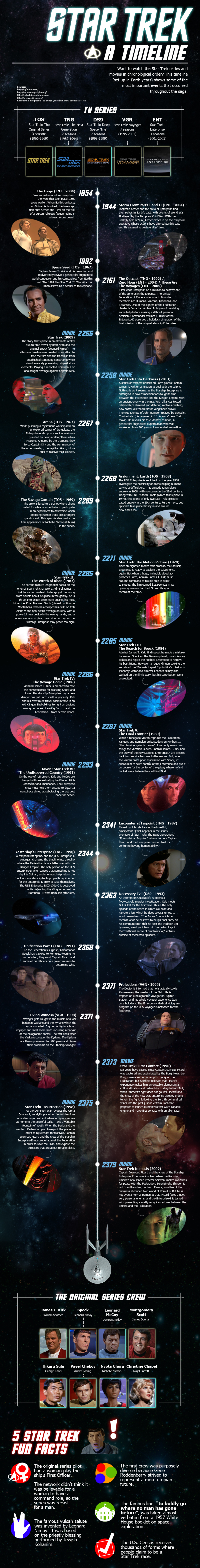 Star Trek Episodes Timeline For TV Shows & Movies