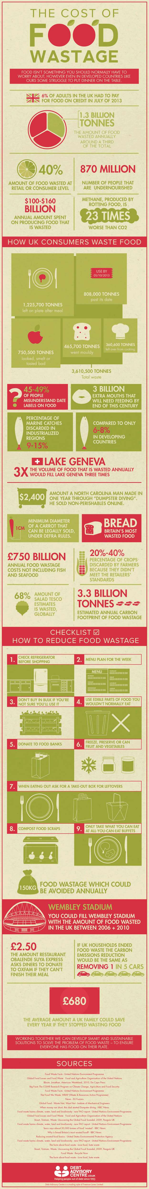 The Cost of Food Wastage