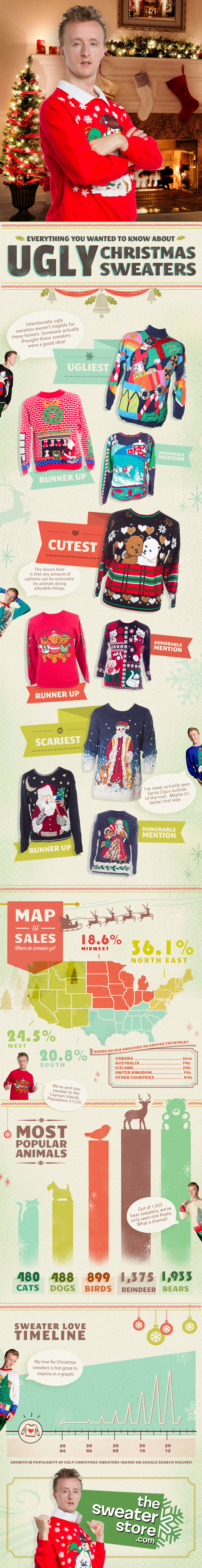 Everything You Wanted To Know About Ugly Christmas Sweaters