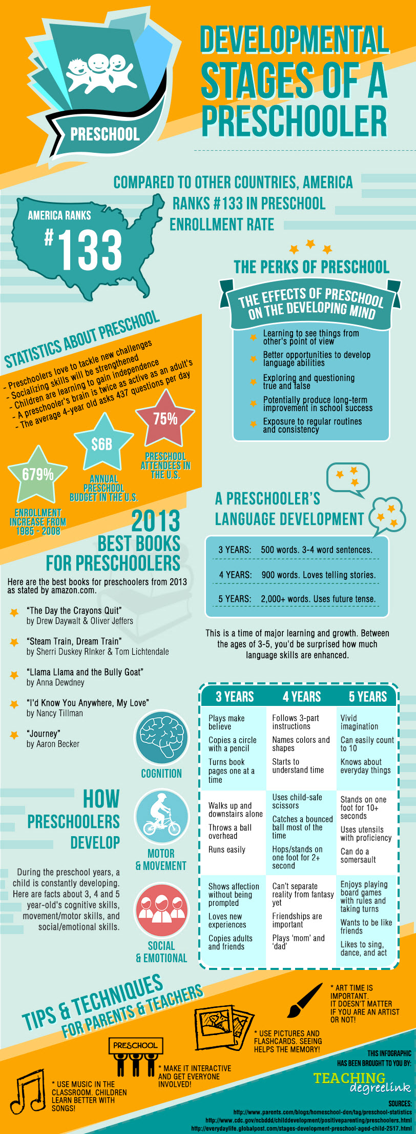 The Developmental Stages of a Preschooler