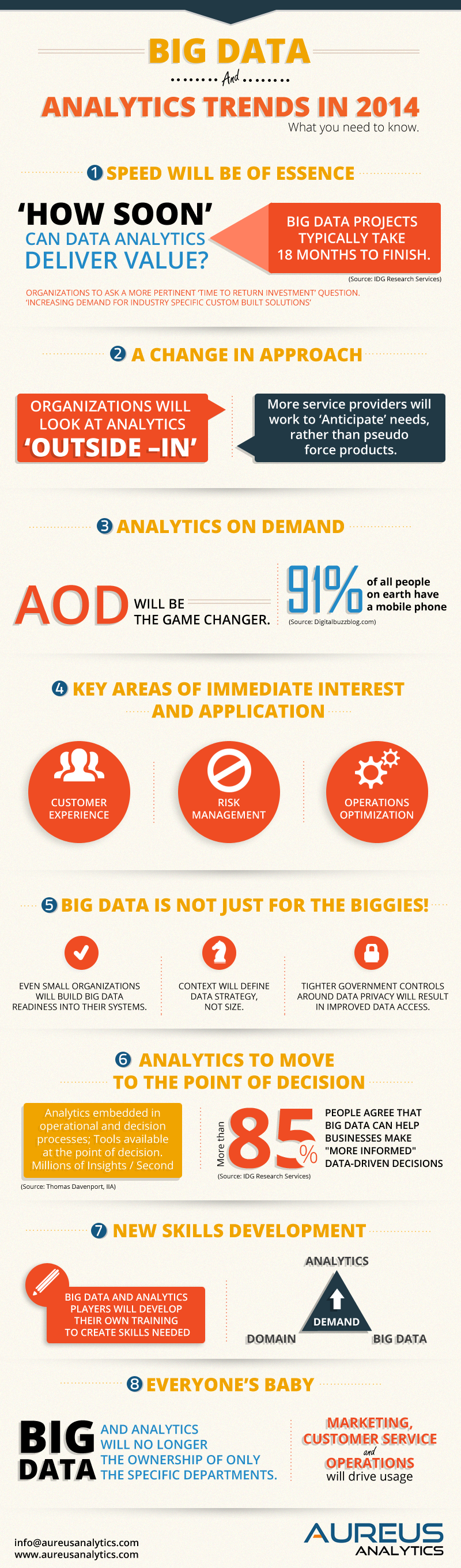 Big Data Analytic Trends for 2014