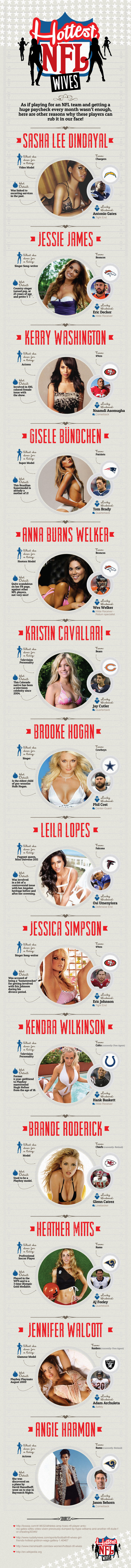 Hottest NFL Wives