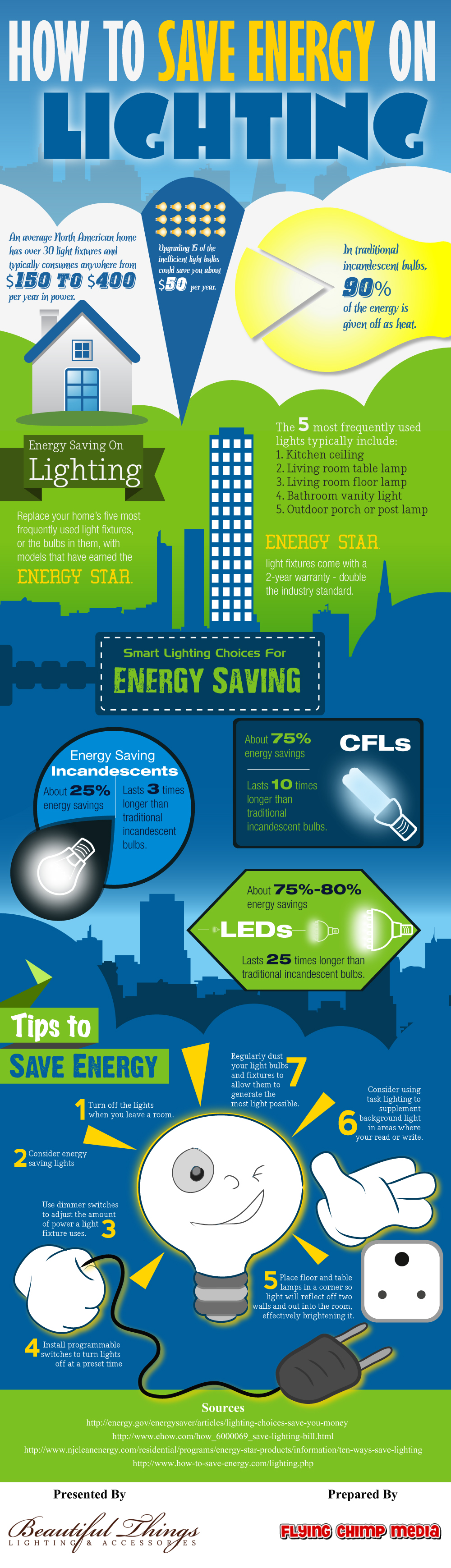 How To Save Energy On Lighting