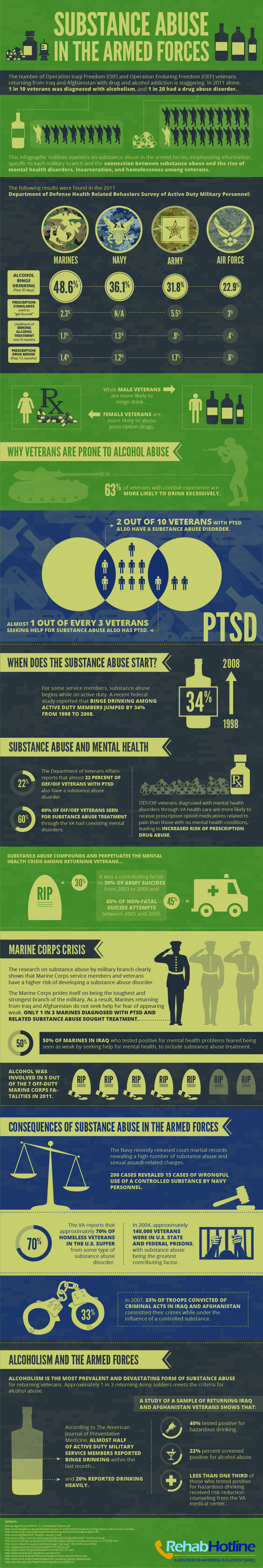 Substance Abuse in the Armed Forces