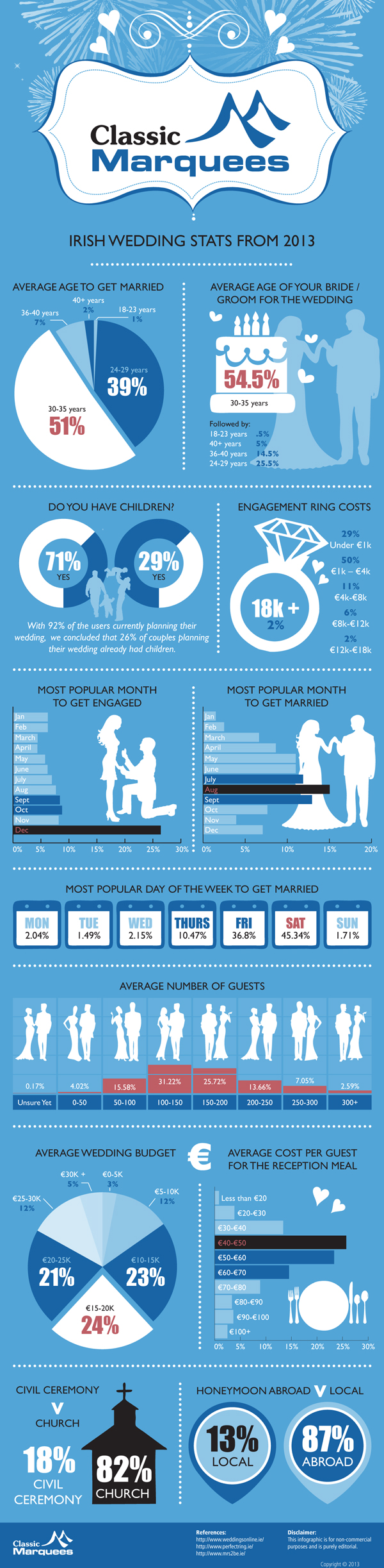 Irish Wedding Stats From 2013