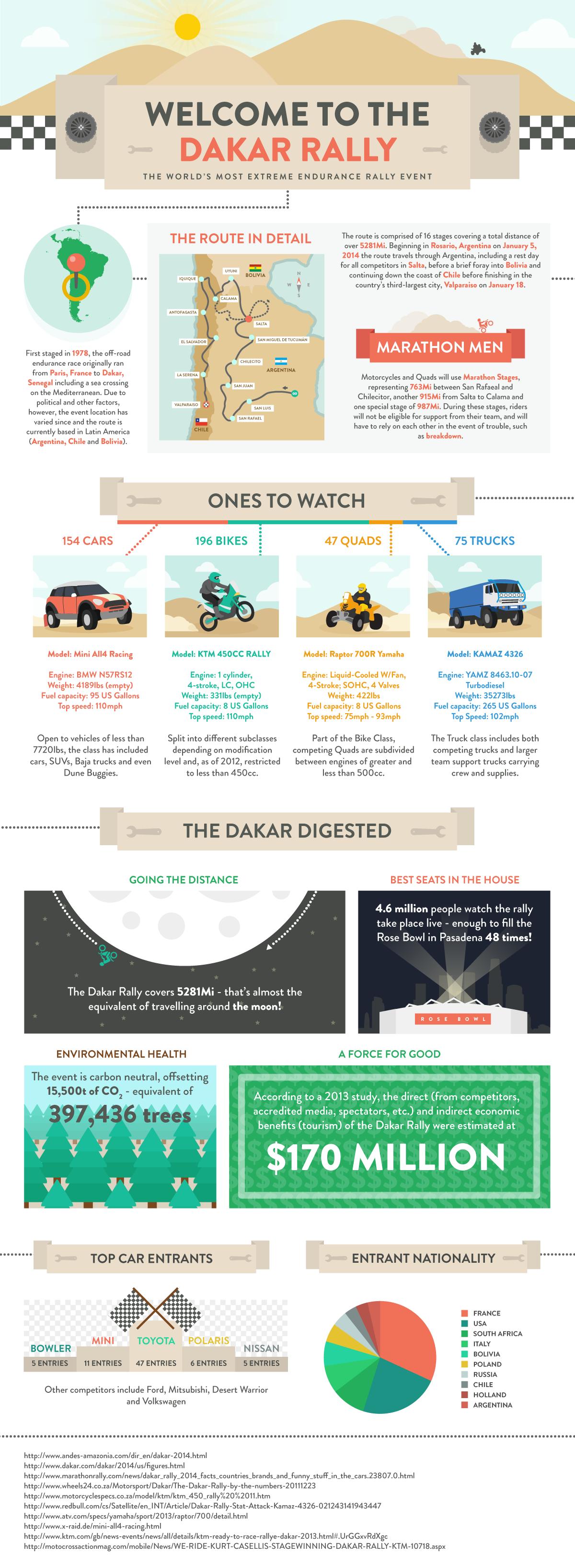 Welcome to the Dakar Rally