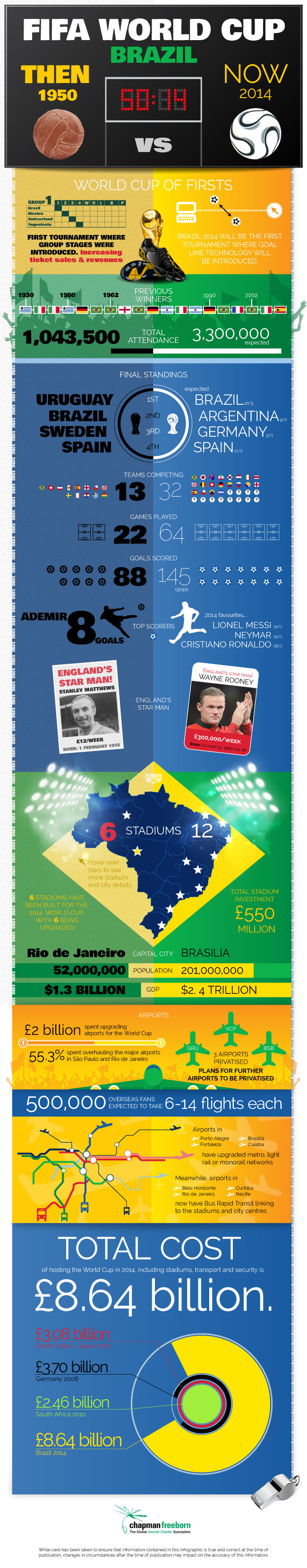 FIFA World Cup  Brazil 2014 vs 1950