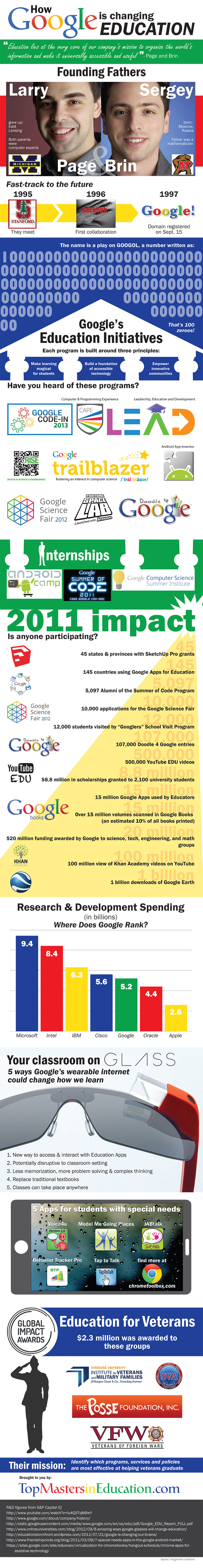 How Google is Changing Education