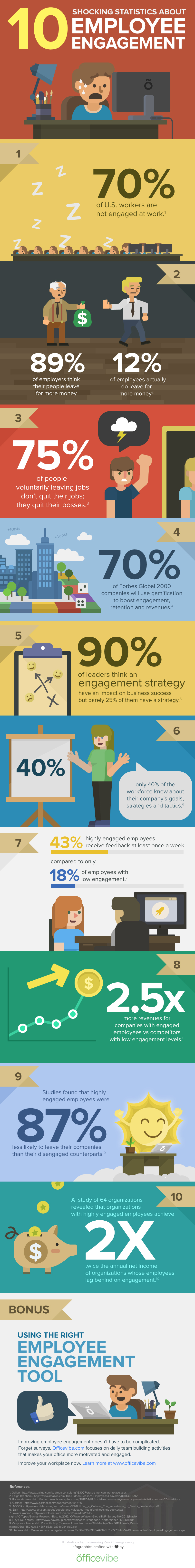 10 Shocking Statistics About Employee Engagement