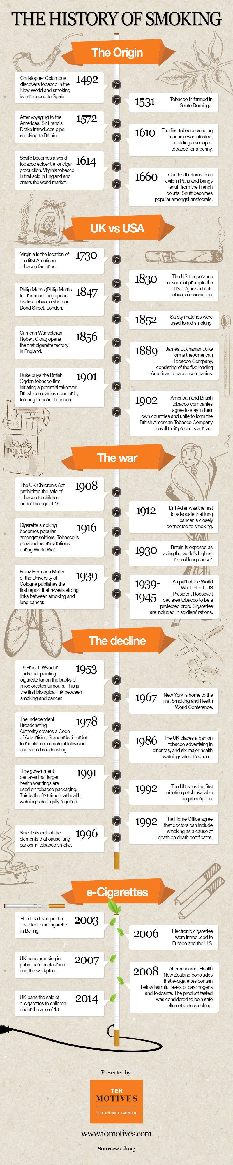 The History of Smoking